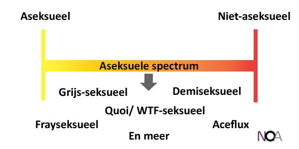 Aseksuele spectrum